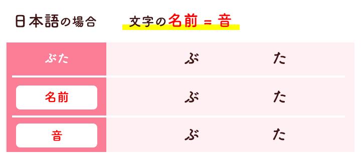 日本語の場合文字の名前=音