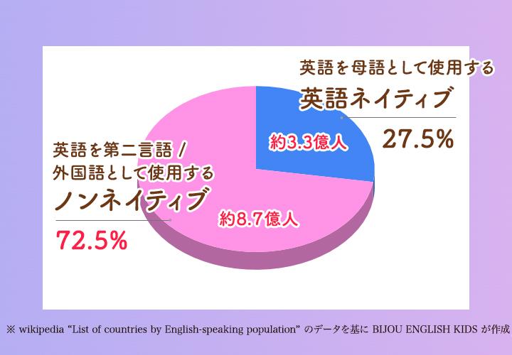 英語ネイティブと非ネイティブの割合チャート