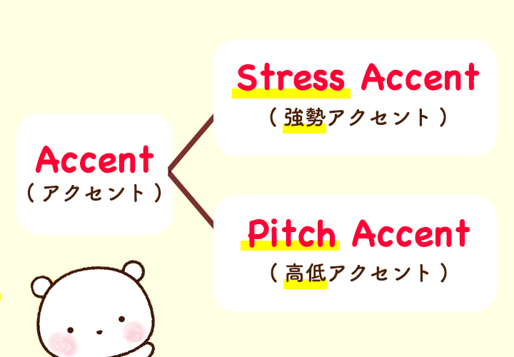 AccentにはStress AccentとPitch Accentがある