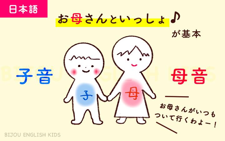 日本語は子音に母音がついてくるのが基本